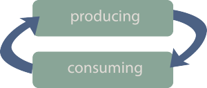 model_level1_producing-consuming-cultural-sustainability